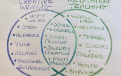 Placemaking copywriter & meditation teacher. Welcome to my beautiful world
